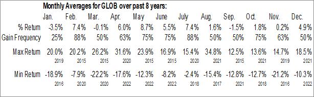 Monthly Seasonal Globant SA (NYSE:GLOB)