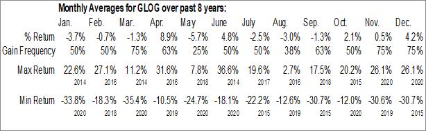 Monthly Seasonal GasLog Ltd. (NYSE:GLOG)