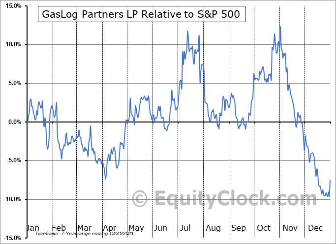 GLOP Relative to the S&P 500