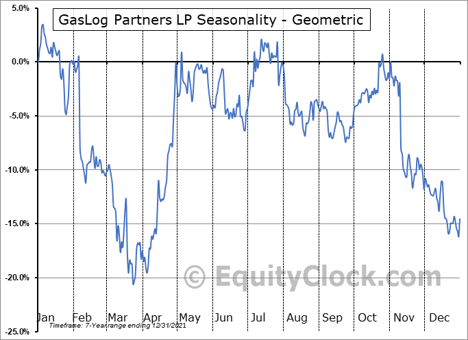 GasLog Partners LP (NYSE:GLOP) Seasonality