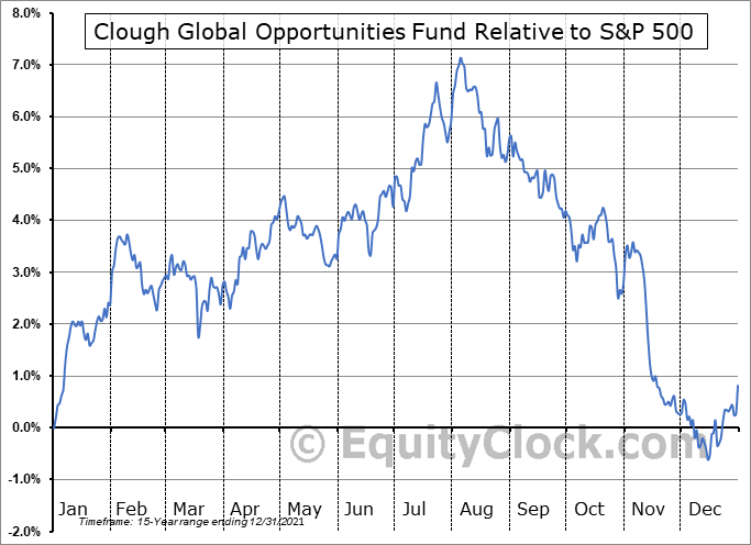 GLO Relative to the S&P 500