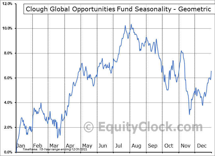 Clough Global Opportunities Fund (AMEX:GLO) Seasonality
