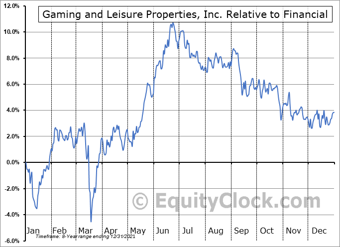 GLPI Relative to the Sector