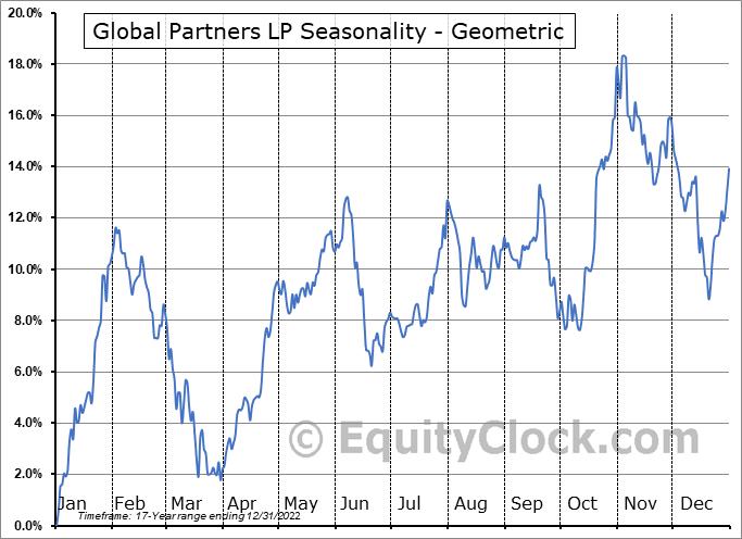 Global Partners LP (NYSE:GLP) Seasonality