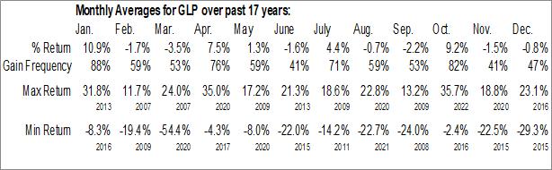 Monthly Seasonal Global Partners LP (NYSE:GLP)
