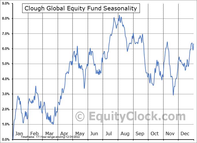 Clough Global Equity Fund (AMEX:GLQ) Seasonality