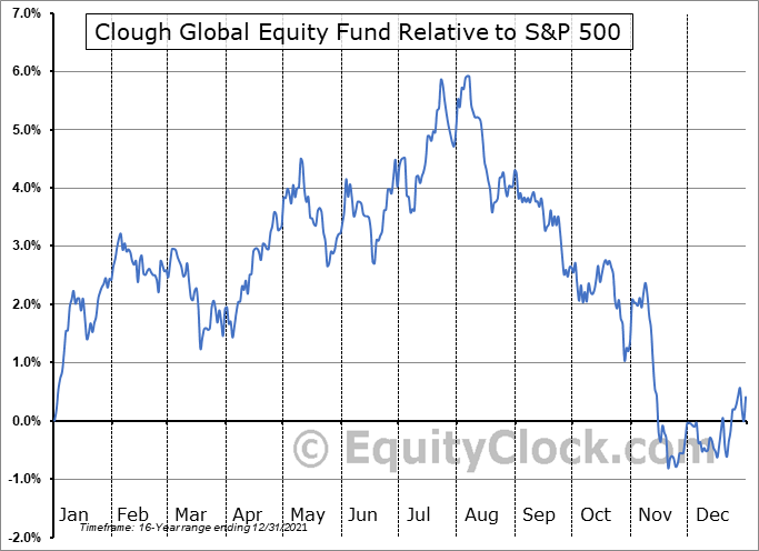 GLQ Relative to the S&P 500