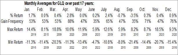 Monthly Seasonal Clough Global Equity Fund (AMEX:GLQ)