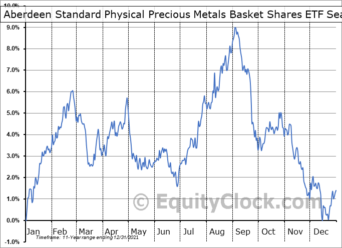 ETFS Physical Precious Metals Basket Shares (NYSE:GLTR) Seasonal Chart