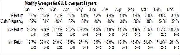 Monthly Seasonal Glu Mobile Inc. (NASD:GLUU)