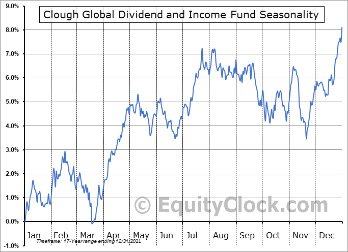 Clough Global Dividend and Income Fund (AMEX:GLV) Seasonality