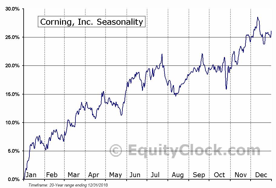 Corning, Inc. (NYSE:GLW) Seasonal Chart