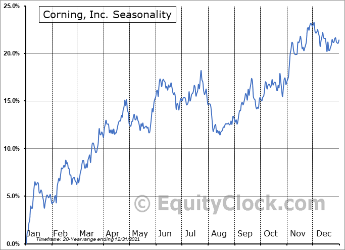 Corning, Inc. (NYSE:GLW) Seasonal Chart