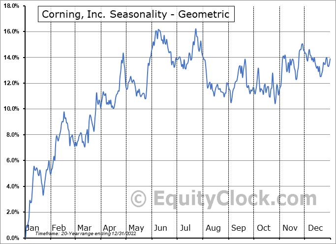 Corning, Inc. (NYSE:GLW) Seasonality
