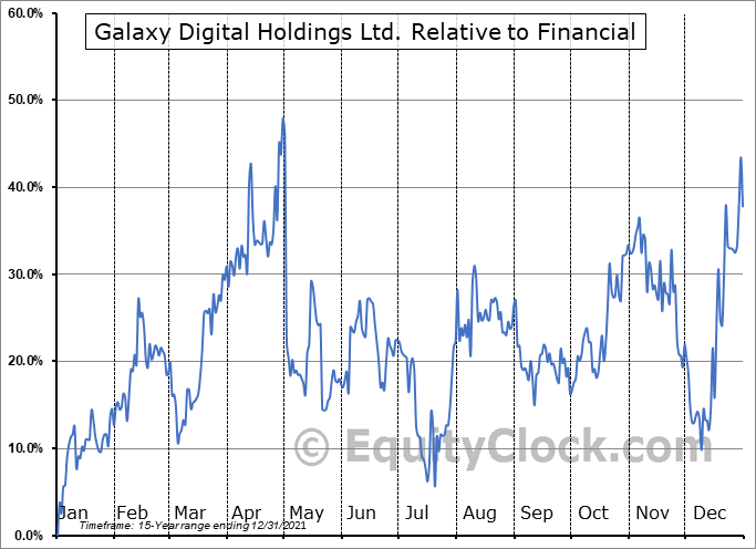 GLXY.TO Relative to the Sector