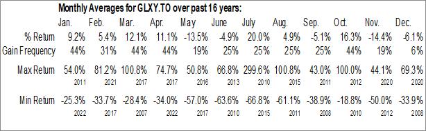 Monthly Seasonal Galaxy Digital Holdings Ltd. (TSE:GLXY.TO)