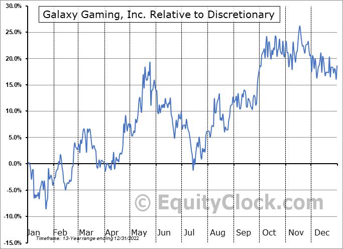 GLXZ Relative to the Sector