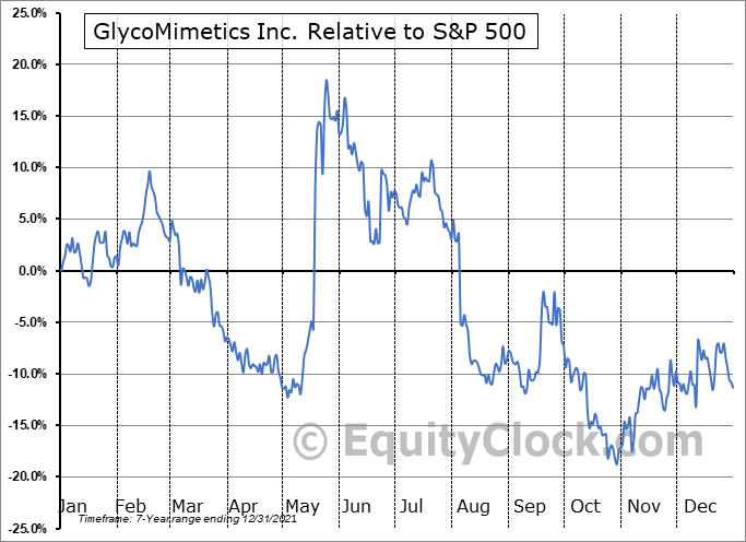 GLYC Relative to the S&P 500