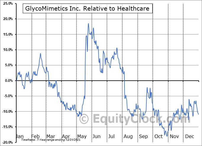 GLYC Relative to the Sector