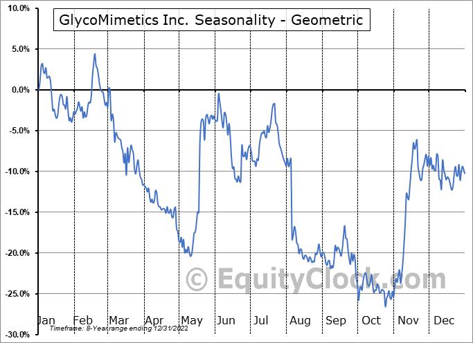 GlycoMimetics Inc. (NASD:GLYC) Seasonality