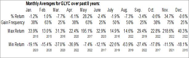 Monthly Seasonal GlycoMimetics Inc. (NASD:GLYC)