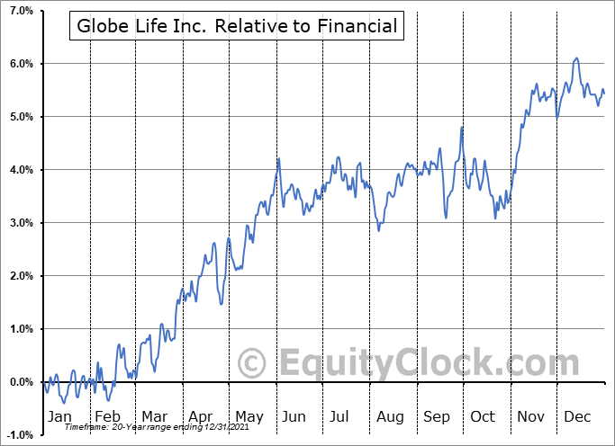 GL Relative to the Sector