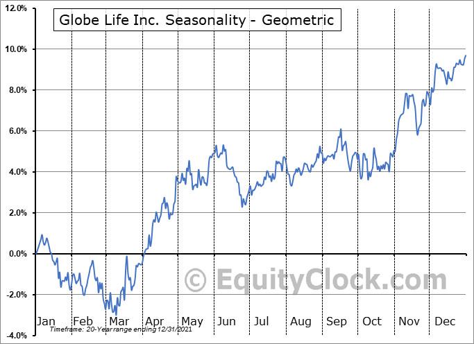 Globe Life Inc. (NYSE:GL) Seasonality
