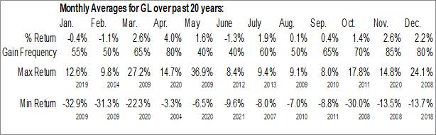 Monthly Seasonal Globe Life Inc. (NYSE:GL)