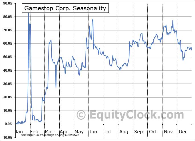 Gamestop Corp. (NYSE:GME) Seasonality