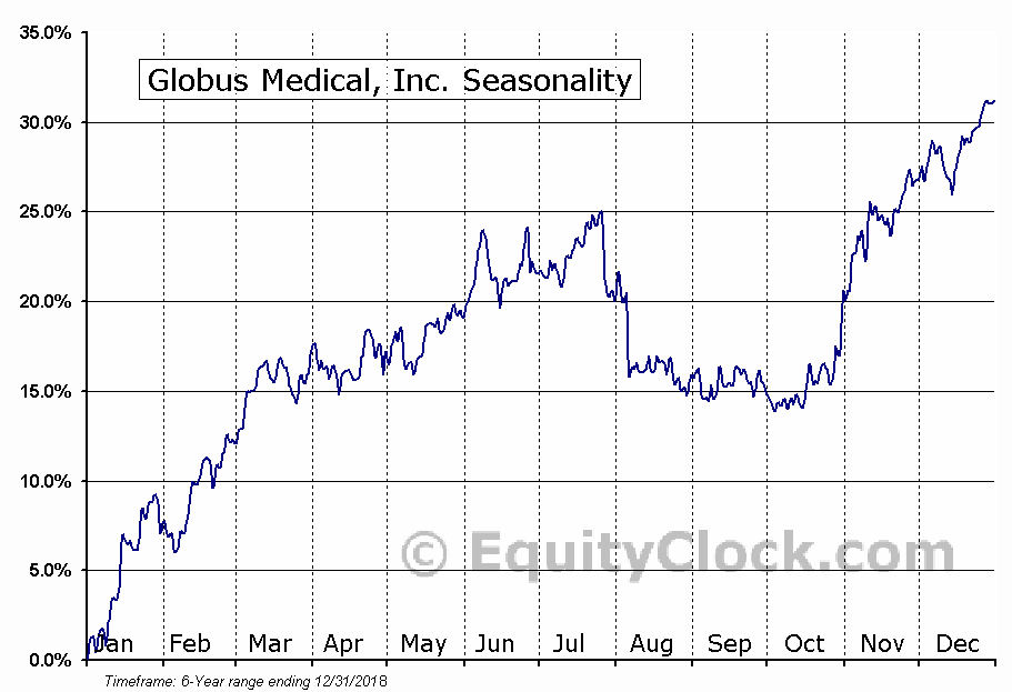 Globus Medical, Inc. (NYSE:GMED) Seasonal Chart