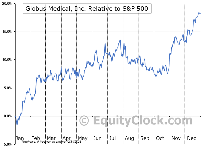 GMED Relative to the S&P 500