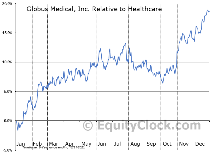 GMED Relative to the Sector