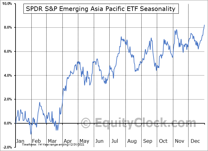 SPDR S&P Emerging Asia Pacific ETF (NYSE:GMF) Seasonal Chart