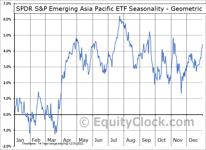SPDR S&P Emerging Asia Pacific ETF (NYSE:GMF) Seasonality