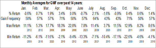 Monthly Seasonal SPDR S&P Emerging Asia Pacific ETF (NYSE:GMF)