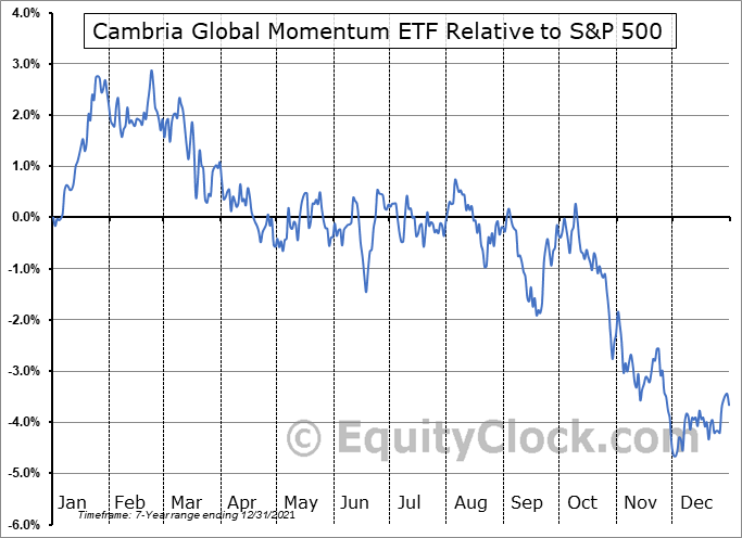 GMOM Relative to the S&P 500