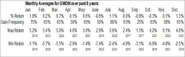 Monthly Seasonal Cambria Global Momentum ETF (AMEX:GMOM)