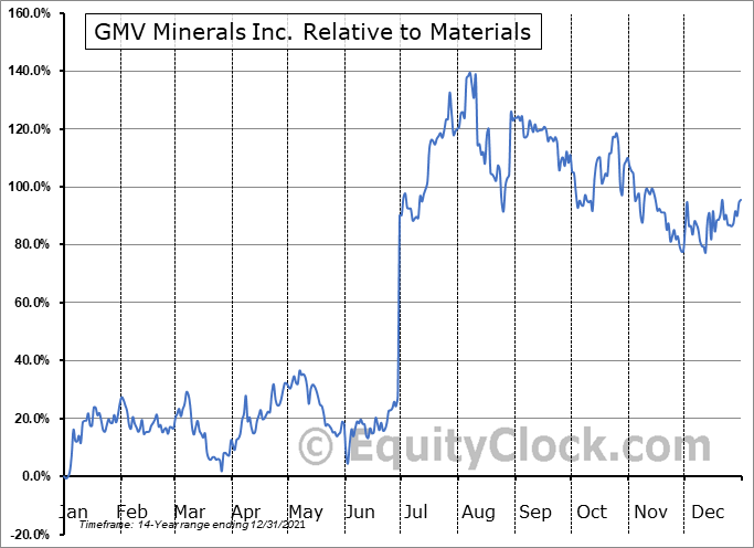 GMV.V Relative to the Sector