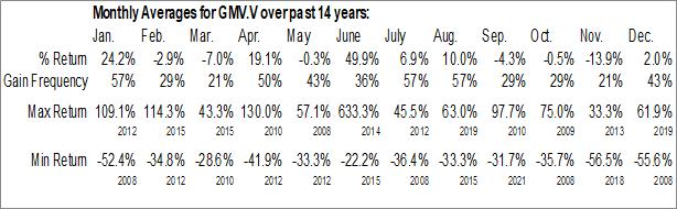 Monthly Seasonal GMV Minerals Inc. (TSXV:GMV.V)