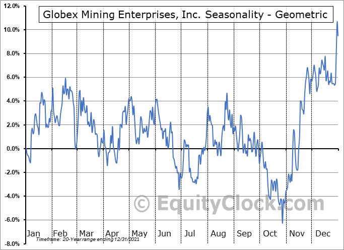 Globex Mining Enterprises, Inc. (TSE:GMX.TO) Seasonality