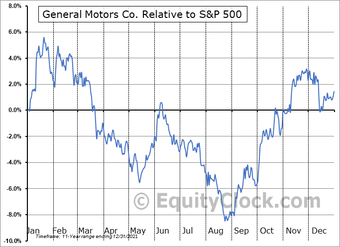 GM Relative to the S&P 500