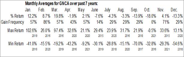 Monthly Seasonal Genocea Biosciences, Inc. (NASD:GNCA)