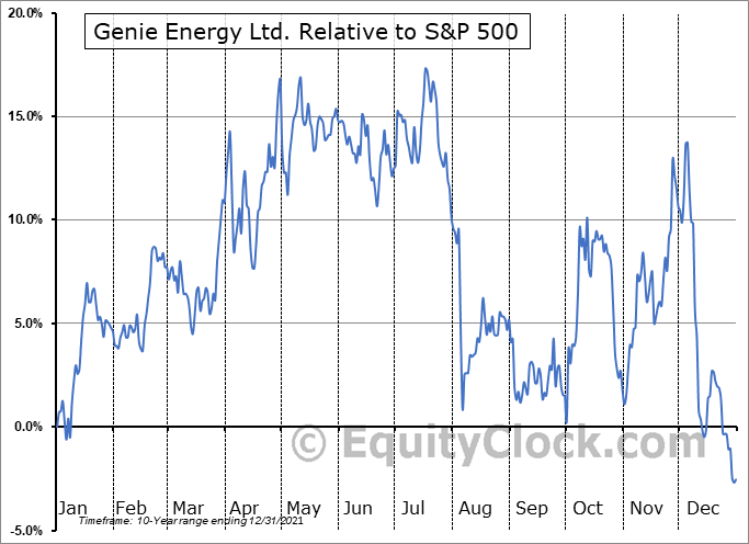 GNE Relative to the S&P 500