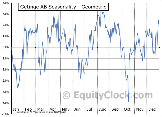 Getinge AB (OTCMKT:GNGBY) Seasonality