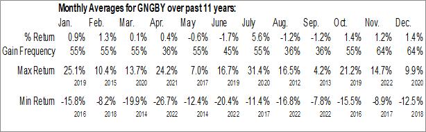 Monthly Seasonal Getinge AB (OTCMKT:GNGBY)