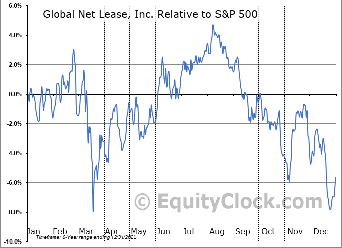 GNL Relative to the S&P 500