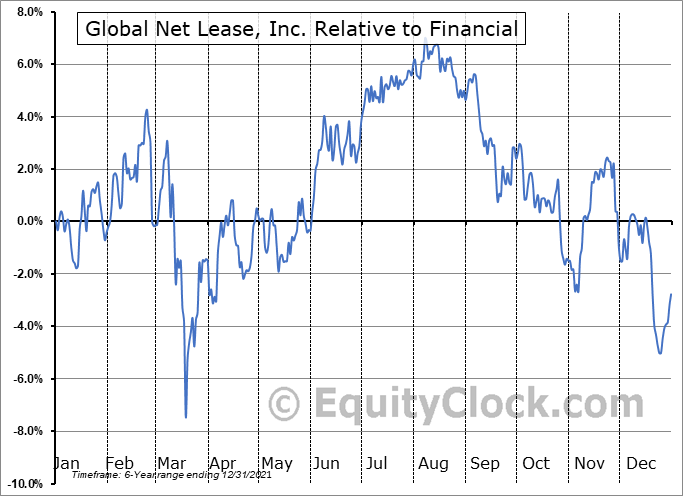 GNL Relative to the Sector