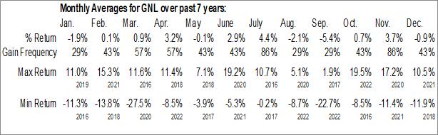 Monthly Seasonal Global Net Lease, Inc. (NYSE:GNL)