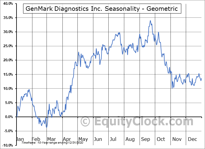 GenMark Diagnostics Inc. (NASD:GNMK) Seasonality
