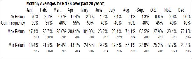 Monthly Seasonal LRAD Corp. (NASD:GNSS)